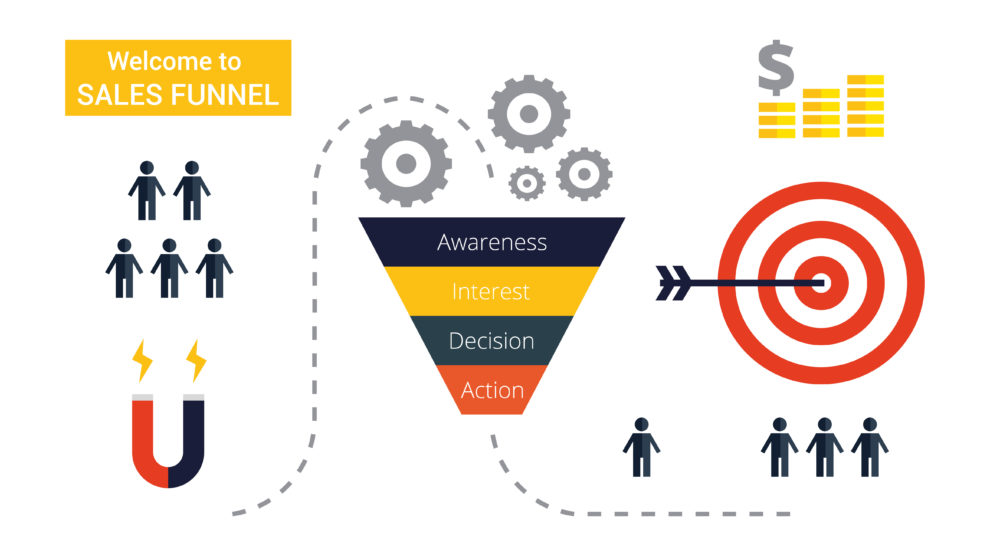 3 Stages To a 7 Figure Sales Funnel: Awareness, Consideration ...